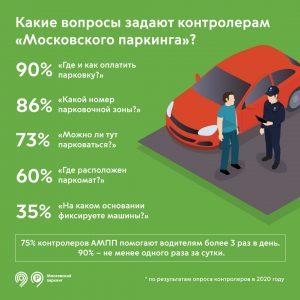 «Как оплатить парковку» - АМПП назвали самый популярный вопрос, который задают инспекторам